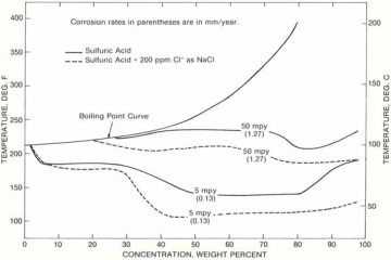 isocorrosion diagram for hastelloy c-276 in sulfuric acid with 200 ppm  chloride ions