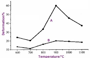 Elongation & Reduction of Area chart for Monel 400 at elevated temperatures.