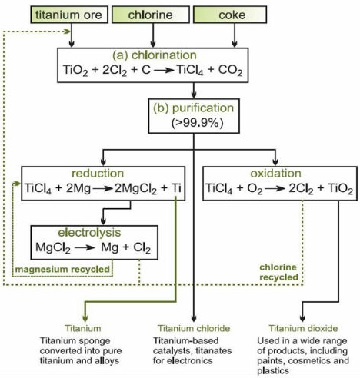 The Kroll process flow chart for the production of titanium sponge.