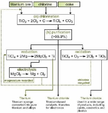 The Kroll process flow chart for the production of titanium sponge.