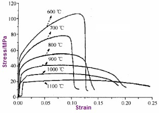 The strain-stress curve of Monel 400 at elevated temperatures.
