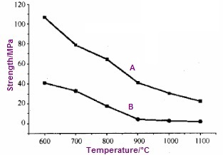 The yield & tensile strength chart at elevated temperatures