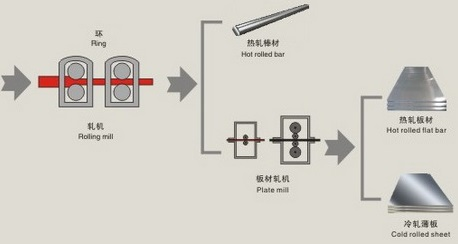 Flow chart 02: Inconel 600 plate production
