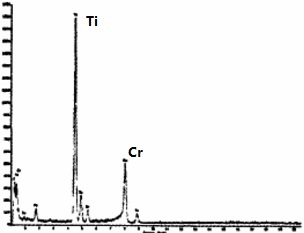 TEM energy spectrum of phase 3, Inconel 600 grain