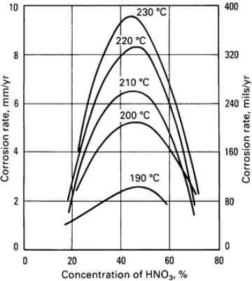 titanium corrosion rates - temperatures - concentrations
