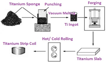 titanium strip coil flow chart