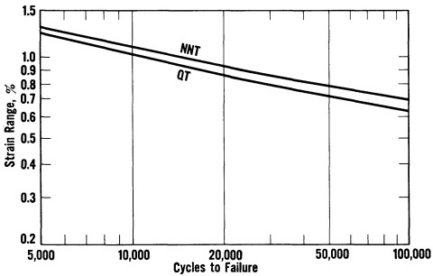 Plastic fatigue curve, 9% nickel steel