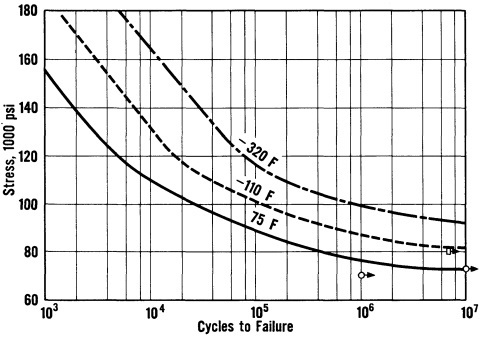 Low cycle fatigue curve of 9% nickel steel.