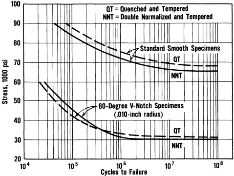 Rotating beam fatigue curve of 9% Ni-steel