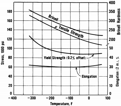 temperature effect, tesile & hardness of 9% Ni-steel, NNT