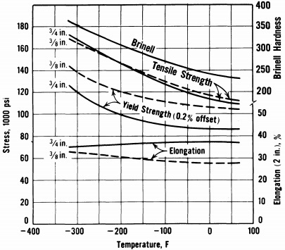 temperature effect, tesile & hardness of 9% Ni-steel, QT