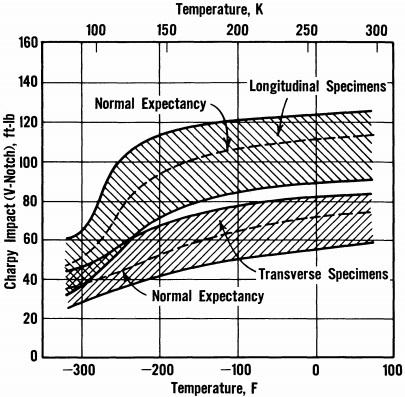 Charpy data range for 9-Ni steel, QT