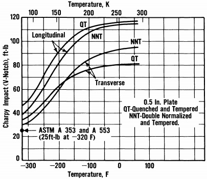 Charpy curve for 9-Ni steel of different heat treatment & rolling direction