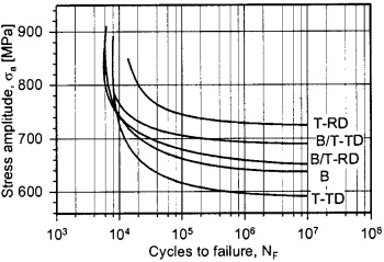 S-N fatigue curve of Ti-6Al-4V